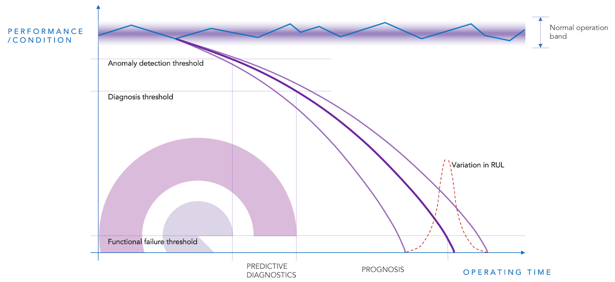 Prognostics allows you to understand Remaining Useful Life