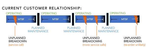 Customer relationship without predictive maintenance