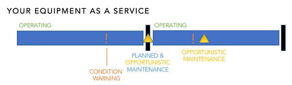 predictive maintenance driving servitization