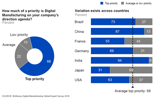 McKinsey&Company - Digital Manufacturing Global Expert Survey 2018